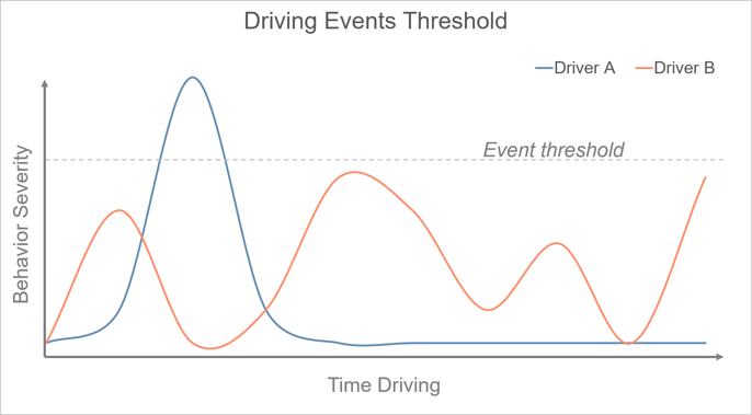 Driving events threshold